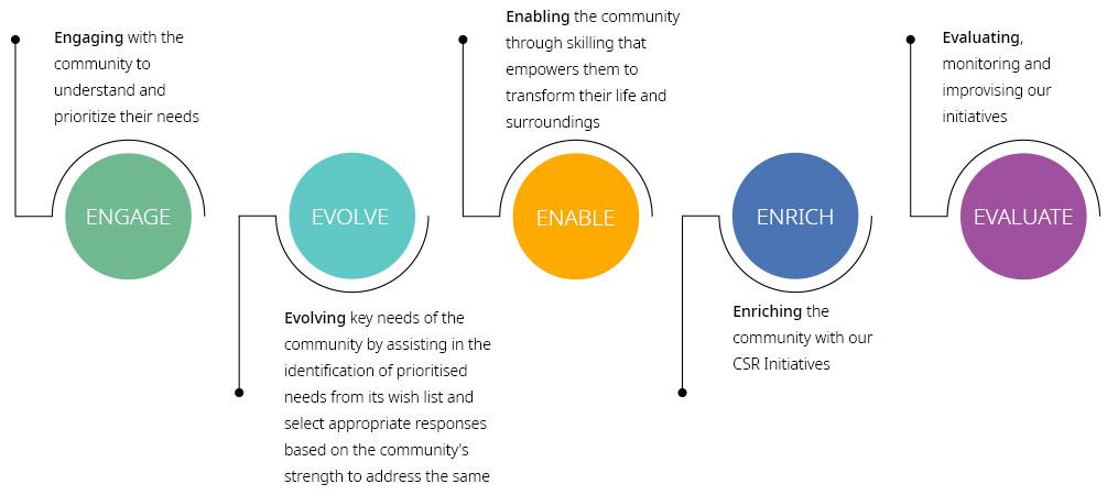 5E-CSR-Process
